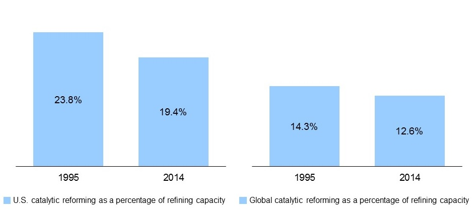 Figure 2: U.S. and global catalytic refining capacity as a percentage of refining capacity