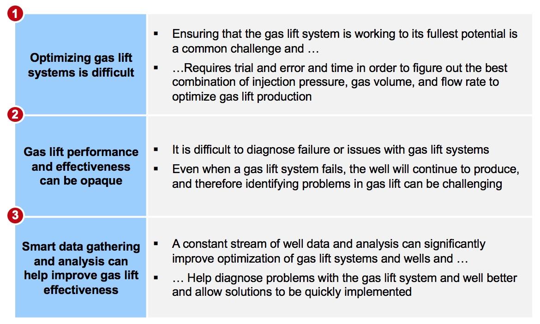 Shale 2 0: A shift to gas lift - ADI Analytics